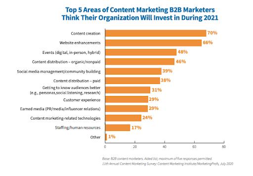Gráfico de inversión en marketing de contenidos B2B
