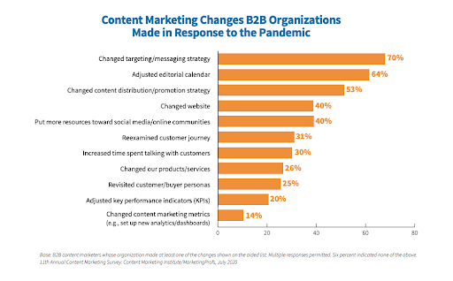 Content marketing changes in B2B organizations made in response to the pandemic chart