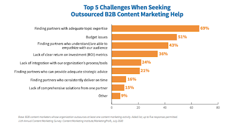 outsourced B2B content marketing help