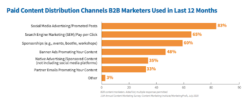 Gráfico de marketing de distribución de contenido pago B2B