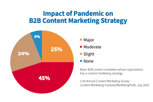 Gráfico de impacto de la pandemia en la estrategia de marketing de contenidos B2B