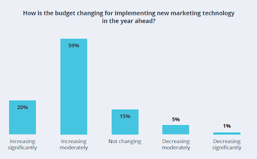 Chart that shows how budgets are changing for martech implementation.