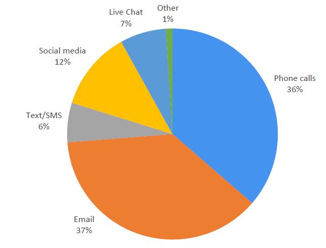 Estadísticas de capacidad de comunicación