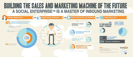 Infographic Example from HubSpot
