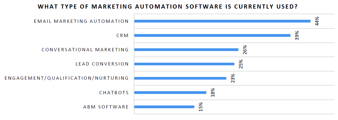 Marketing Automation Software Used