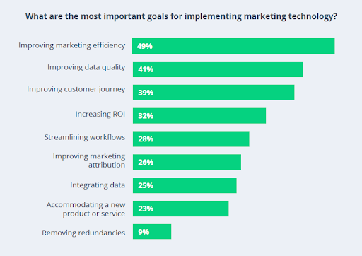 The Most Important Goals for Implementing Martech, according to B2B marketers