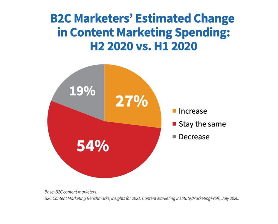 B2C change in content marketing spending pie chart
