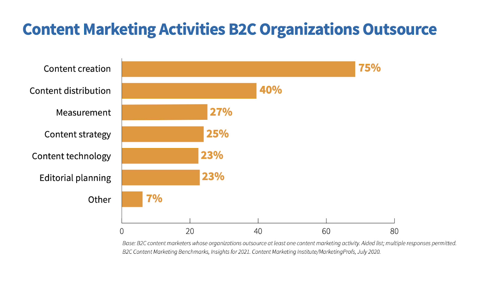 B2C Content Marketing Activties Outsourced