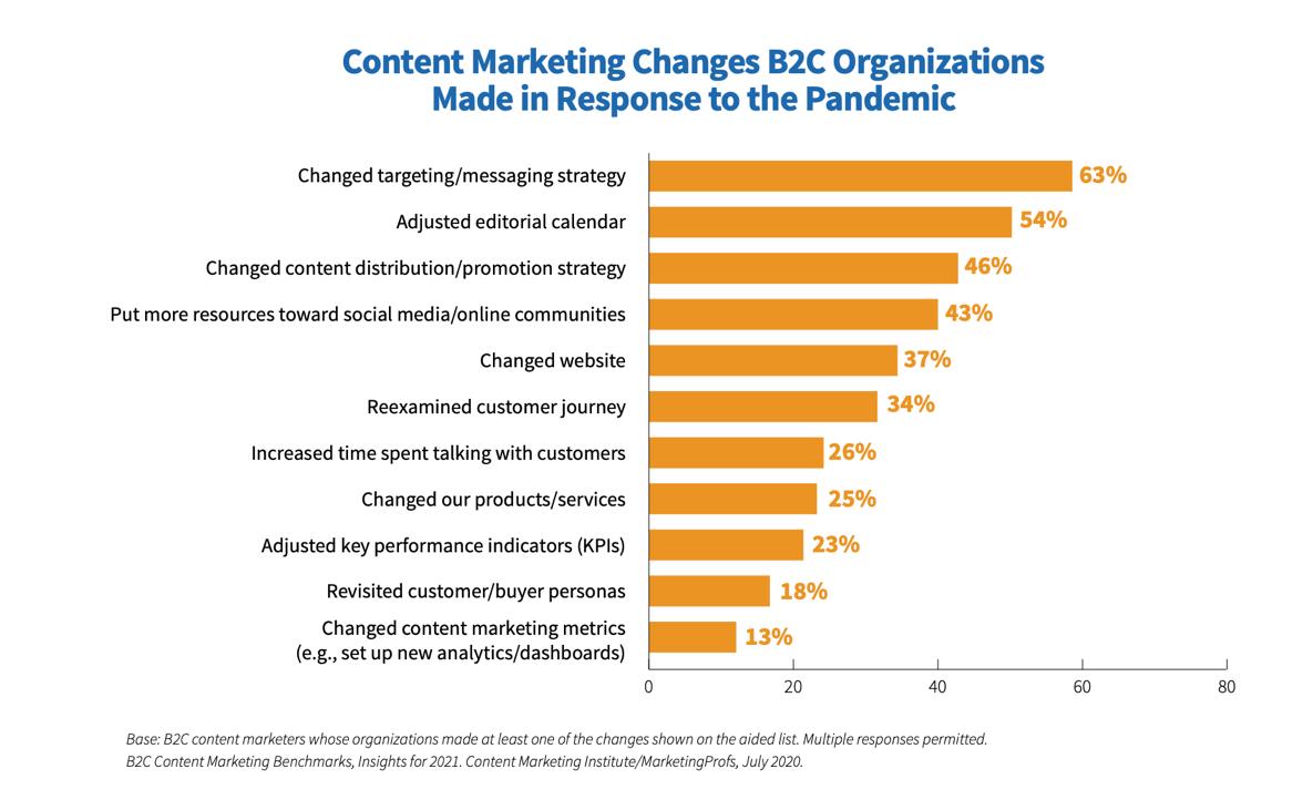 B2C Content Marketing Changes - Pandemic