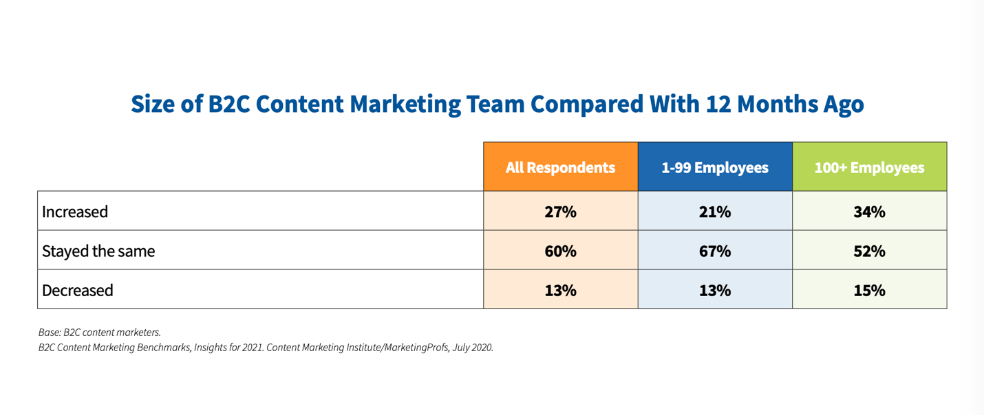 Size of B2C Content Marketing Teams