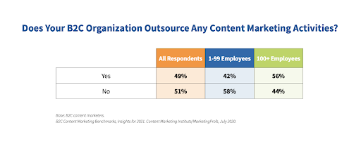 B2C Outsource Content Marketing