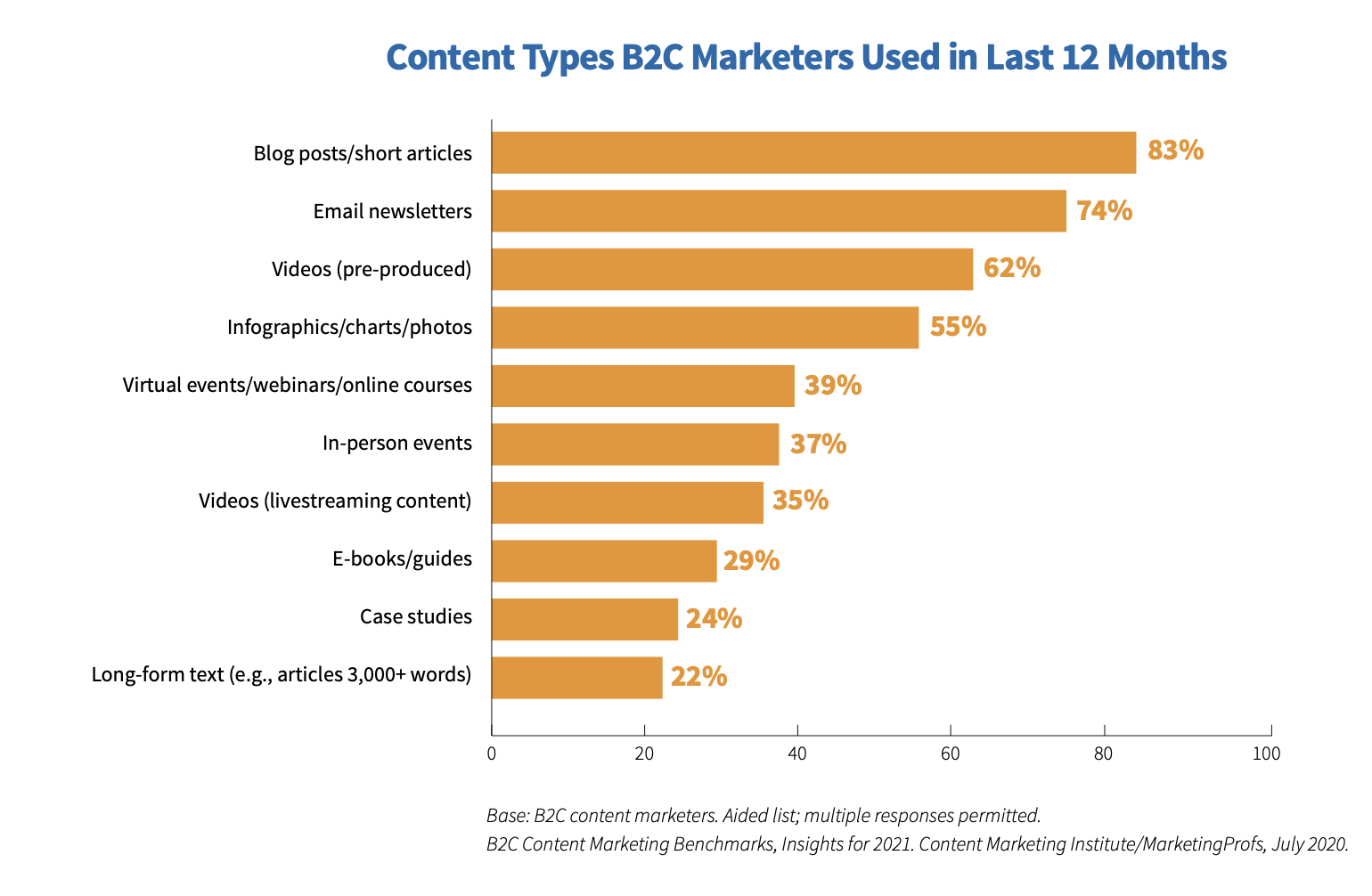 Content Types B2C Marketers Use
