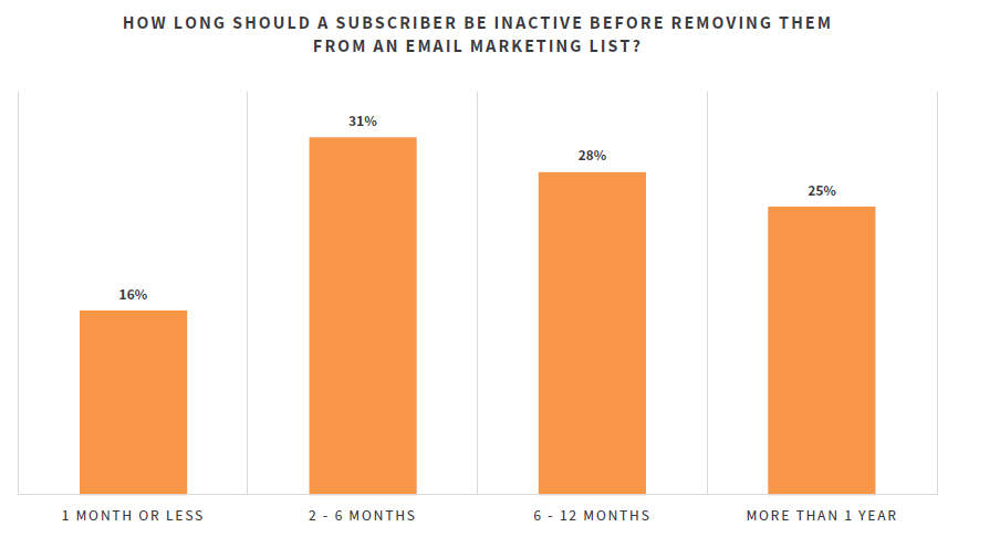 Bar graph that shows when inactive email subscribers should be removed from an email marketing list.