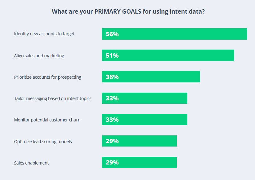 Bar chart that shows the goals for using intent data