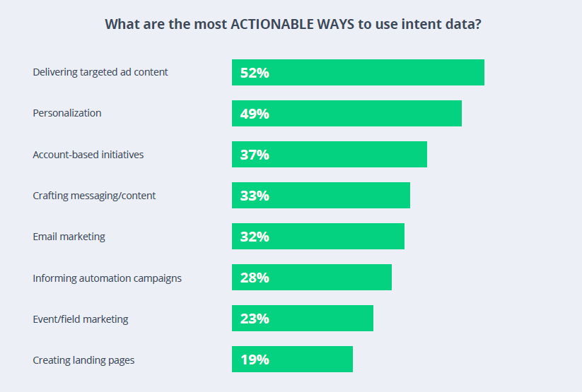 Bar chart that describes the most actionable ways B2B marketers are using intent data.