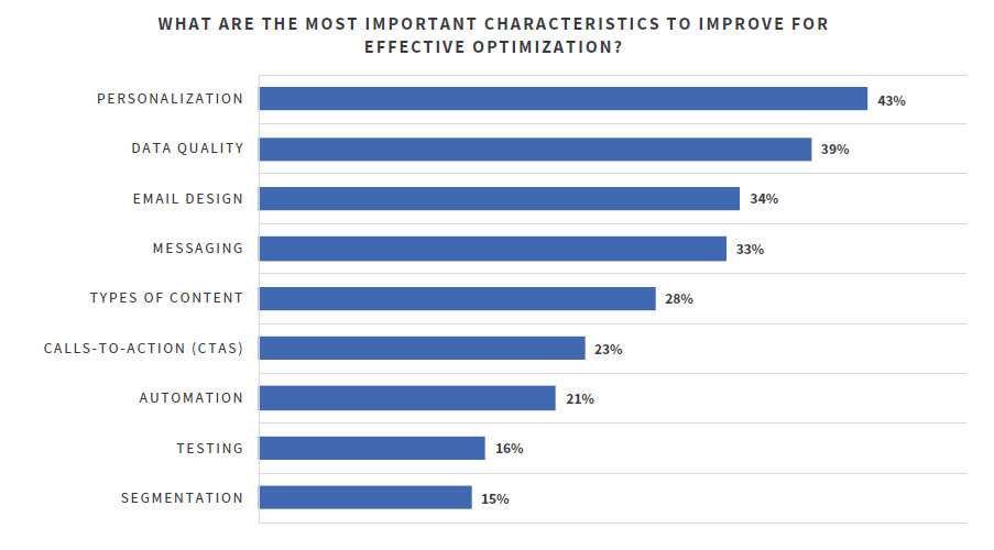 Chart about the most important characteristic to improve for effective email optimization.