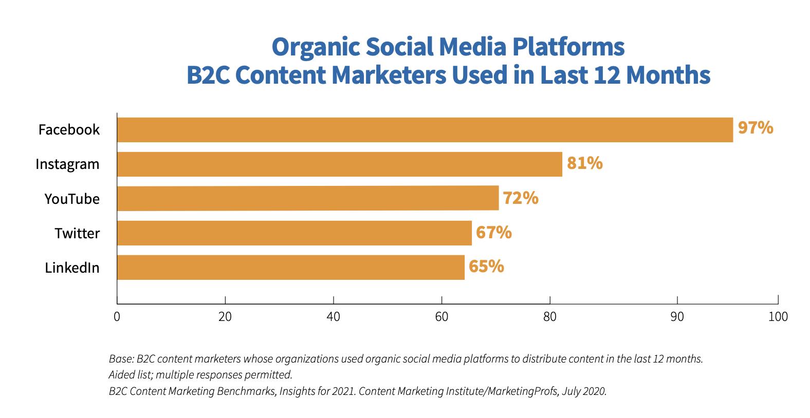 Organic Social Media Platforms Chart