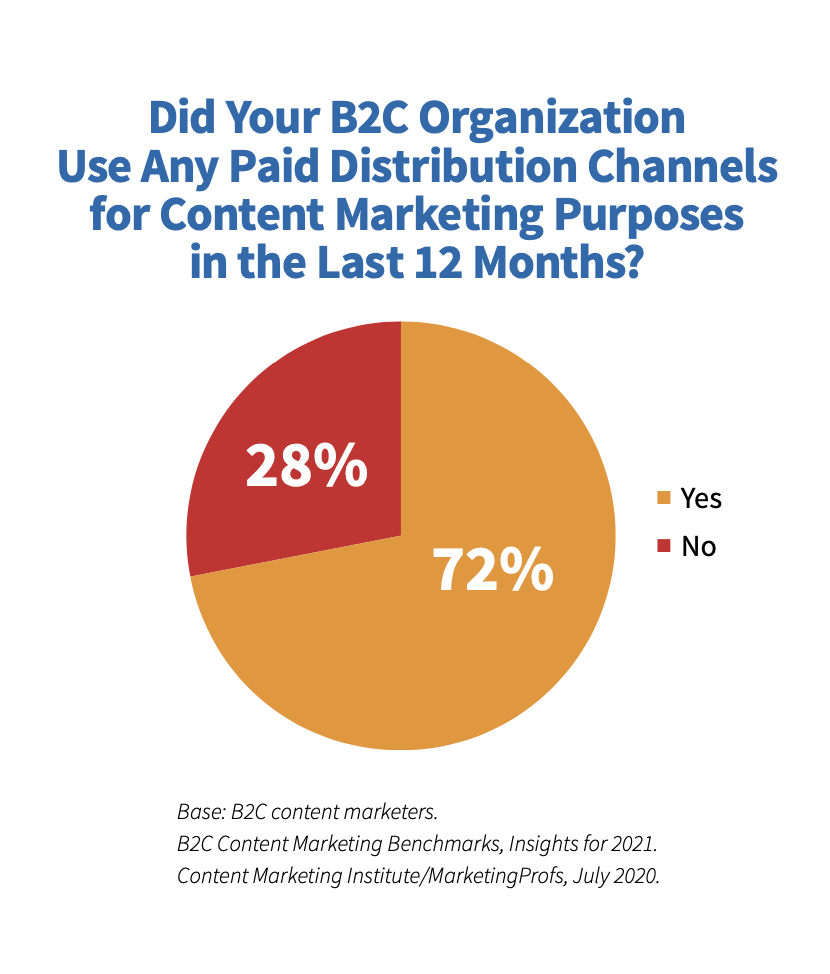 paid distribution for B2C pie chart