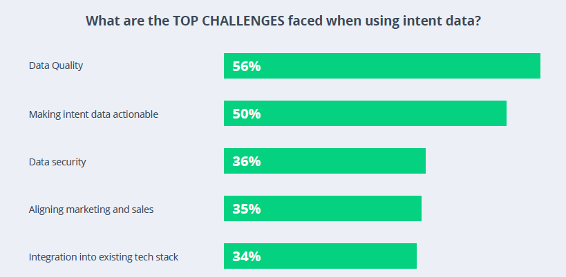 Bar chart that shows the top challenges B2B marketers face when using intent data.