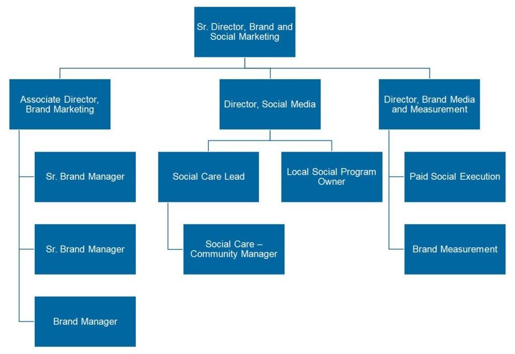 Sam's Club Organizational Chart