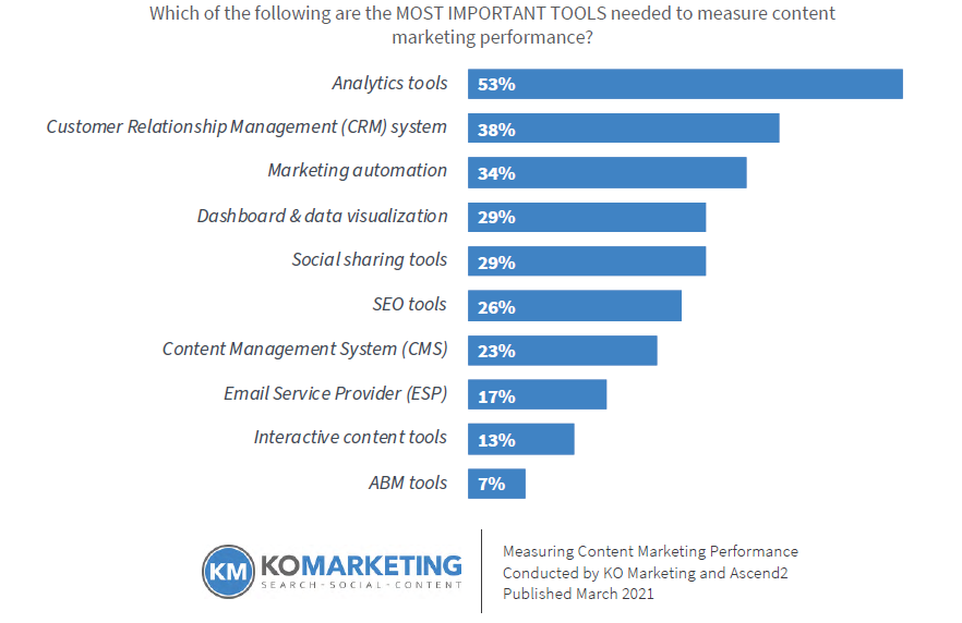 Bar chart showing the most important tools needed to measure content marketing performance.