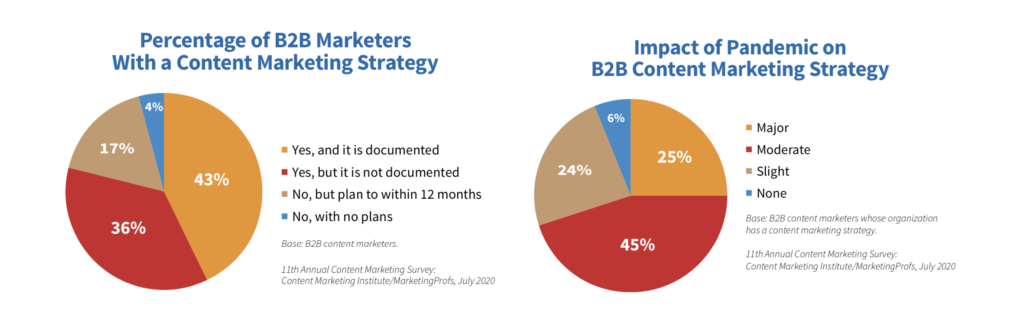 Percentage of B2B Marketers with a Content Marketing Strategy, 2021