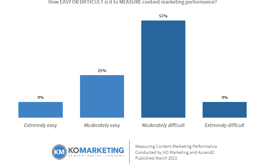 Bar chart showing views of B2B marketers on the difficulty of measuring content marketing.