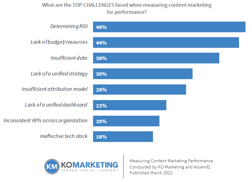 Bar chart showing the top 3 challenges of measuring content marketing performance