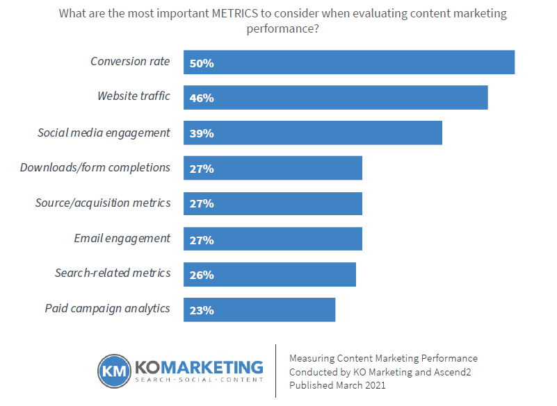 Bar chart showing the 3 most important content marketing metrics.