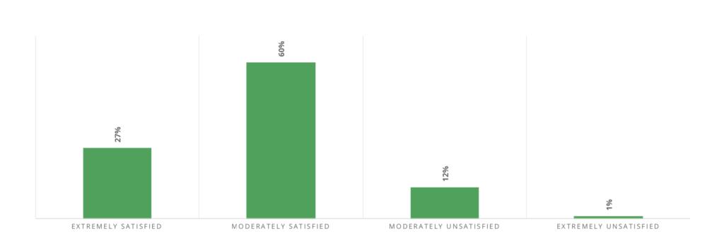 bar chart that shows retargeting satisfaction