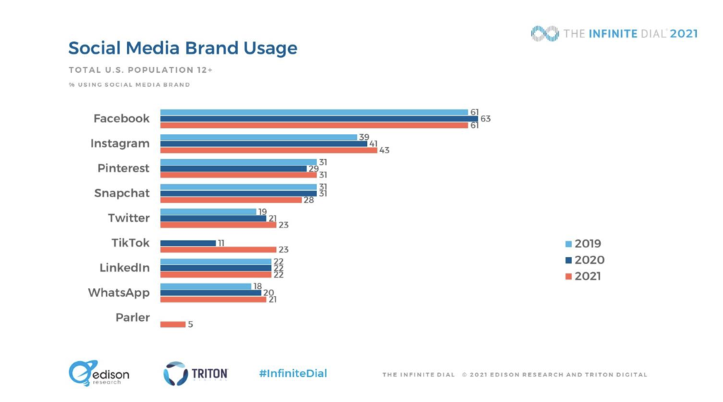 Social Media Brand Usage 2021 - All Ages