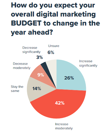 How do you expect your overall digital marketing budget to change in the year ahead?