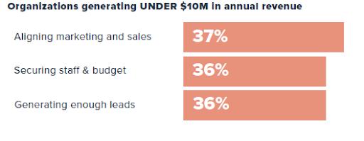 Organizations generating under 10 M in annual revenue