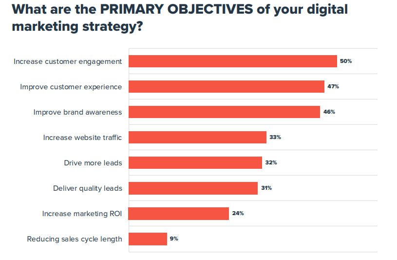 What are the primary objectives of your digital marketing strategy?