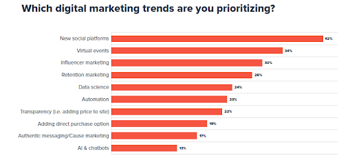 Which digital marketing trends are your prioritizing?