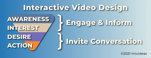 Interactive Video Design