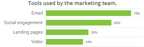 Tools used by the marketing team