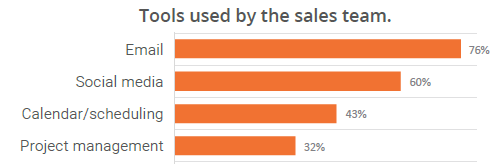 Tools used by the sales team