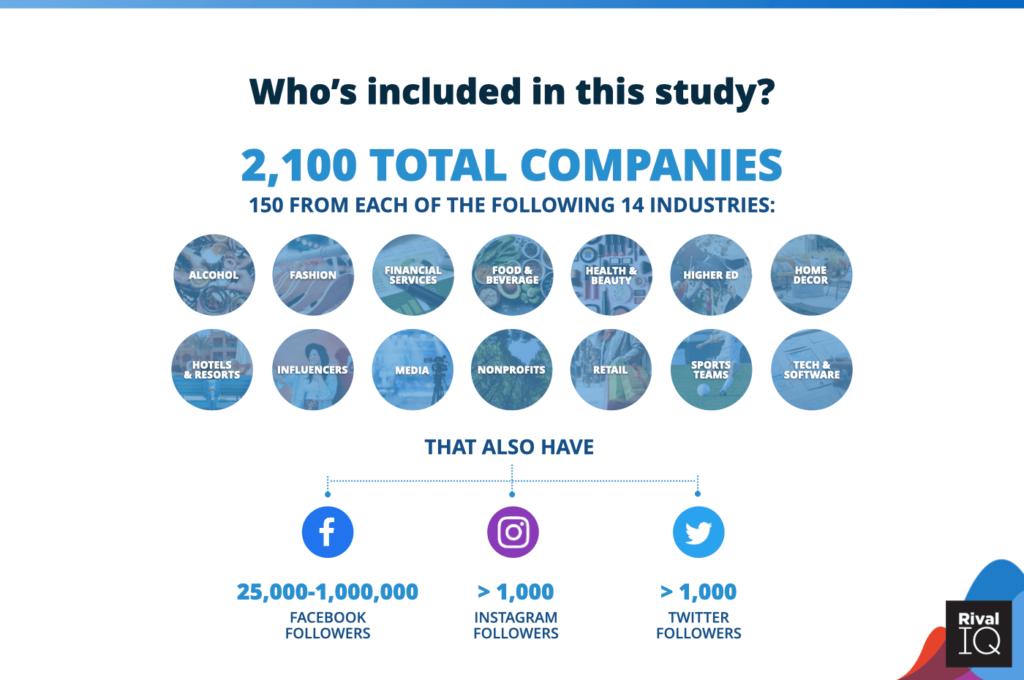 2021 Rival IQ Social Media Benchmark report