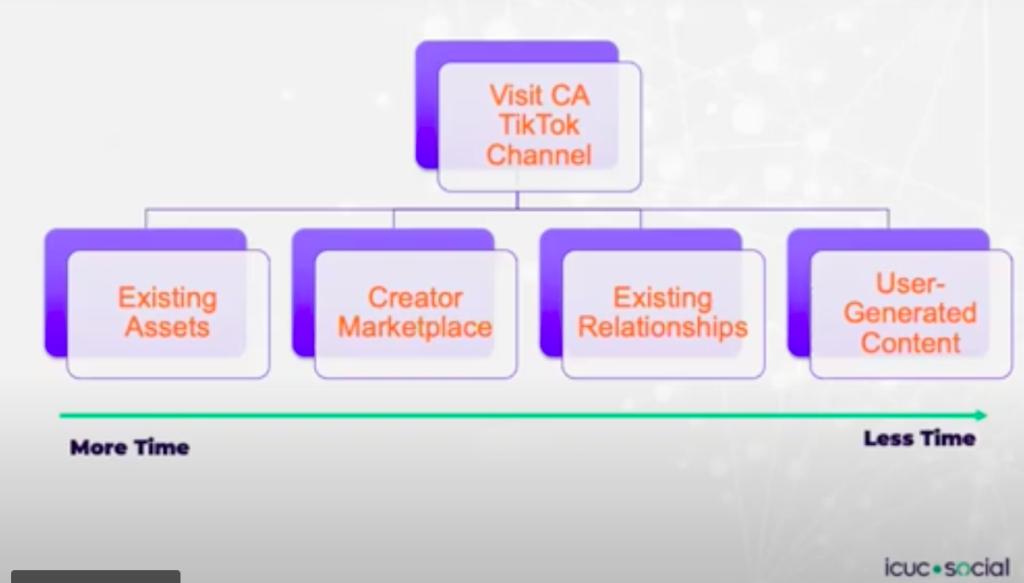 ICUC TikTok Management Chart